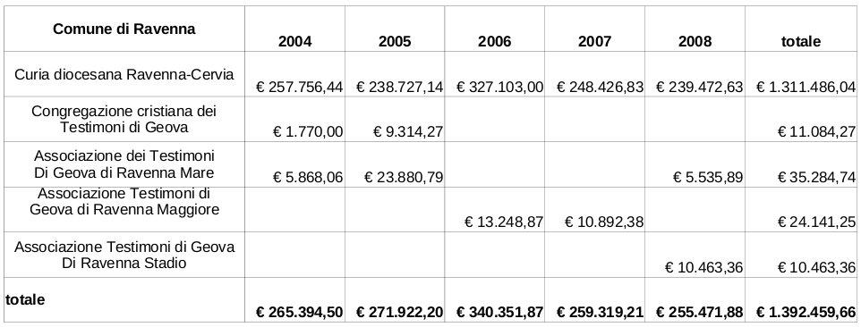 Poco meno di euro all anno uaar circolo for Poco schlafsofa 88 euro
